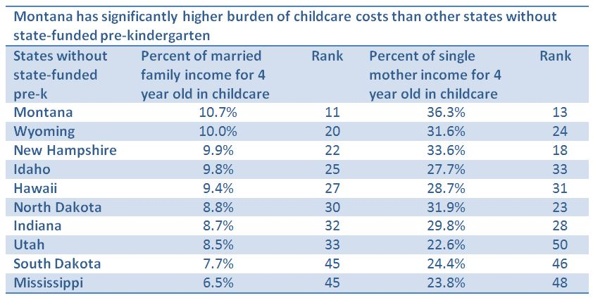 Which costs more: A year in college, or a year in preschool?