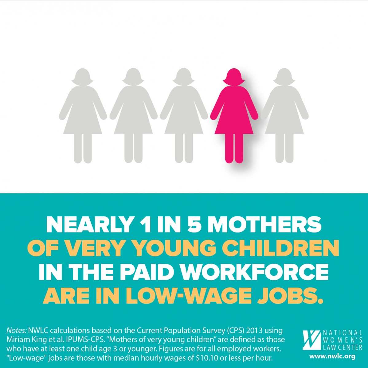 One in Five Working Mothers Work in Low Wage Jobs