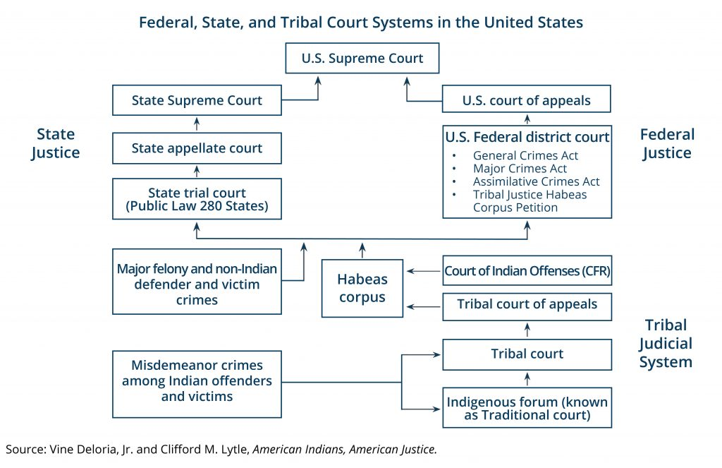 Jurisdiction Justice Systems And American Indians In Montana Montana Budget Policy Center